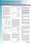 Assays for Total and Potential Sulfate and Total Chloride in Fuel-Grade Butanol Per ASTM D7328-07 and D7319-09