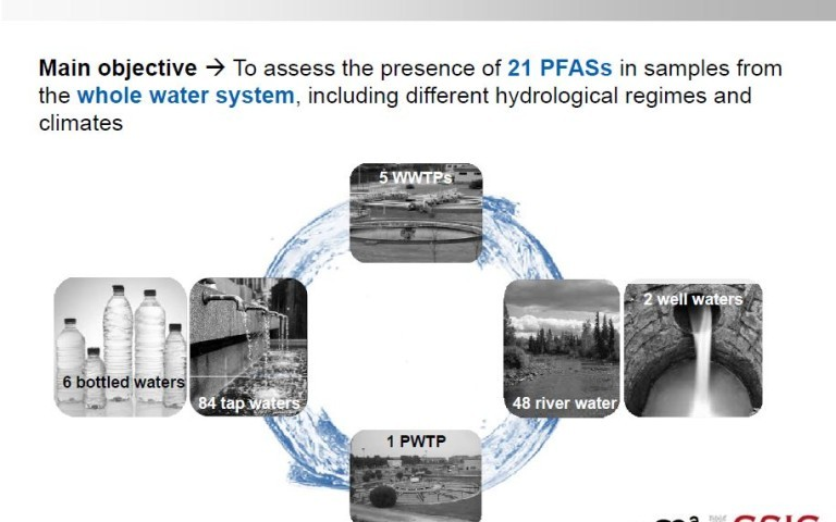 Quantification of 21 Perfluorinated Compounds in Whole Water System