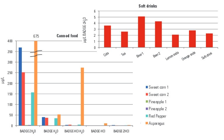 analysis-of-bisphenol-a-diglycidyl-ether-badge-bisphenol-f-diglycidyl-ether-bfdge-and-their-derivatives-in-canned-food-and-beverages-by-lc-msms