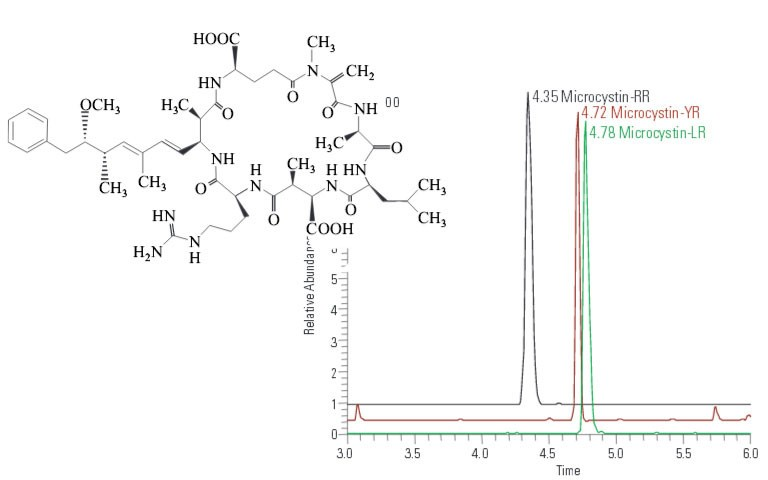 analysis-of-microcystins-from-blue-green-algae-using-the-tsq-quantum-ultra-lc-msms-system