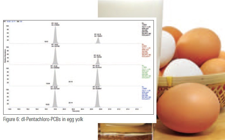 analysis-of-pcbs-in-food-and-biological-samples-using-gc-triple-quadrupole-gc-msms
