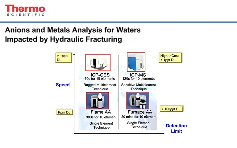 anions-and-metals-analysis-for-waters-impacted-by-hydraulic-fracturing