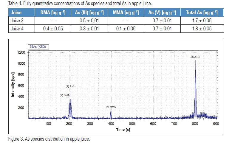 coupling-of-an-inert-ion-chromatographic-system-with-icp-q-ms-for-robust-and-accurate-elemental-speciation