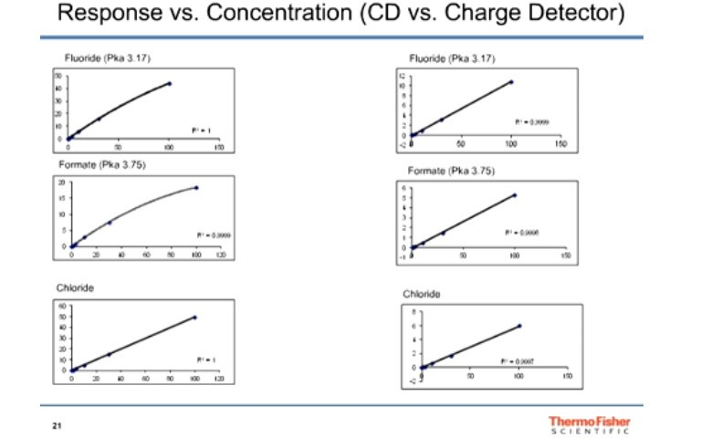 high-pressure-ion-chromatography-charge-detection-a