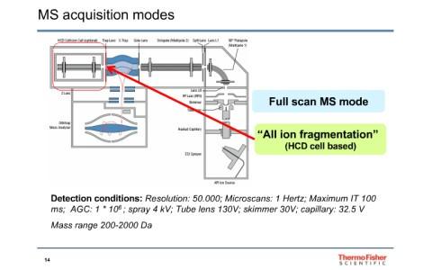 high-resolution-mass-spectrometry-tailored-multiallergen-detection