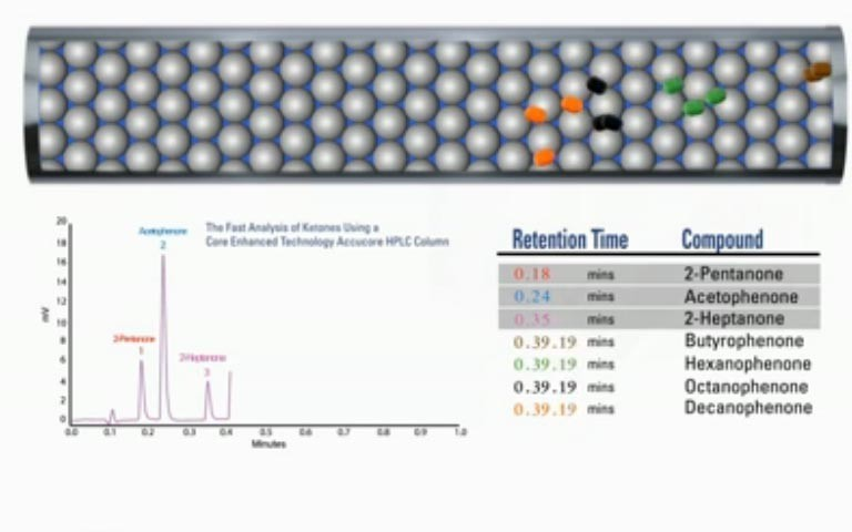 hplc-column-technology-with-accucore-hplc-columns