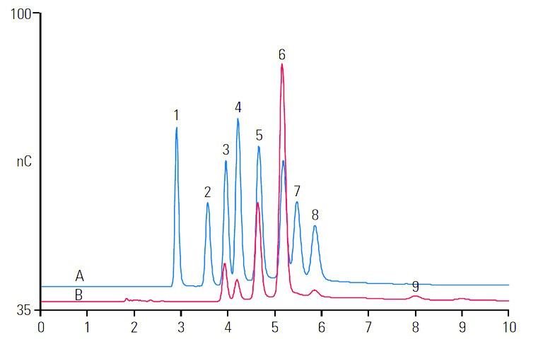 rapid-and-sensitive-determination-of-biofuel-sugars-by-ion-chromatography-2