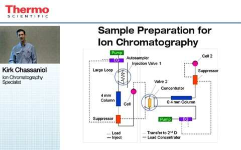 sample-preparation-for-ion-chromatography