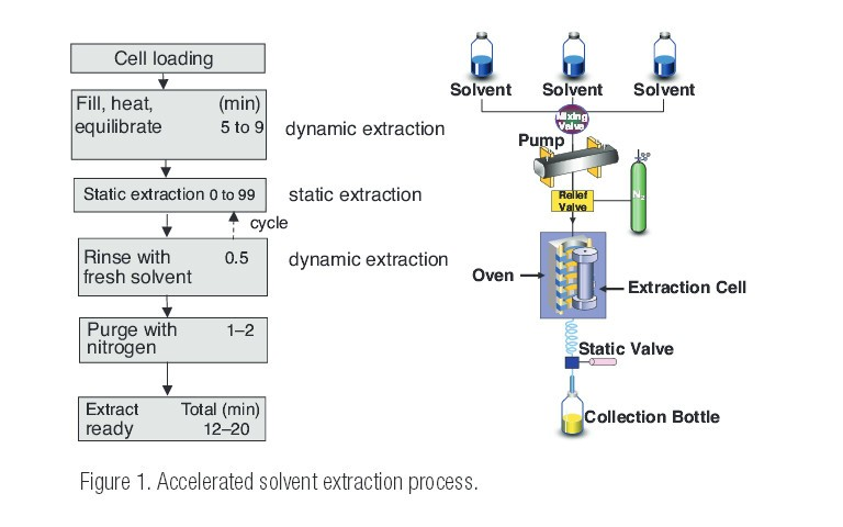 Use Of Accelerated Solvent Extraction To Improve Laboratory Workflow