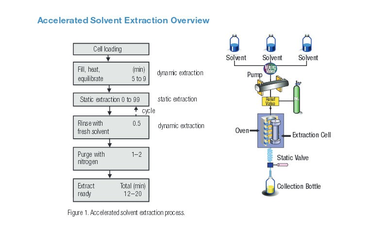 Use Of Accelerated Solvent Extraction With In Cell Cleanup To