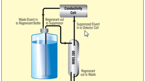 suppression in ion chromatography