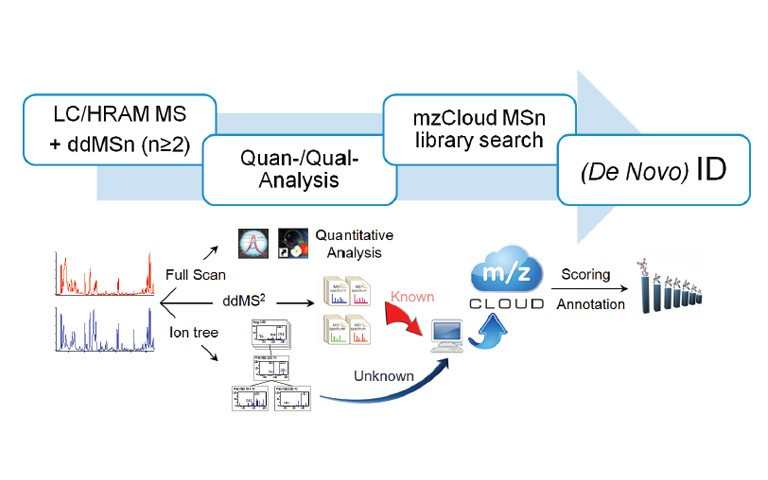 a-platform-to-identify-endogenous-metabolites-using-a-novel-high-performance-orbitrap-and-the-mzcloud-library-2-FEATURED