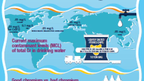 chromium in drinking water infographic