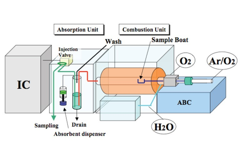 Combustion-Ion-Chromatography-Enhancing-Halogen-Detection-Using-Preconcentration-Methods_Featured-Image
