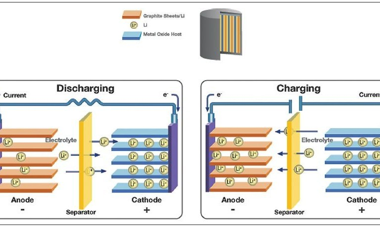 Trace-Degradation-Analysis-of-Lithium-Ion-Battery-Components_featured-images