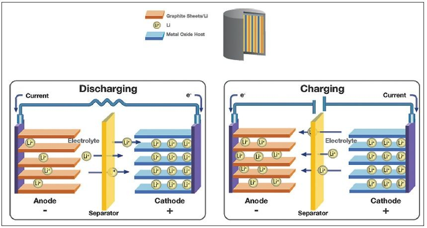 Trace Degradation Analysis Of Lithium Ion Battery Components