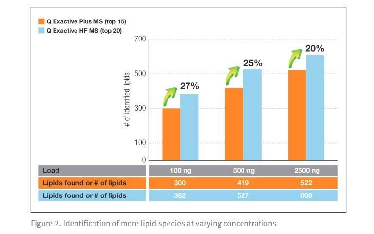 Increased-Identification-Coverage-Throughput-Complex-Lipidomes
