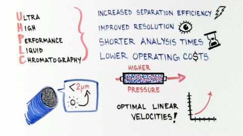 Intro-UHPLC-whiteboard