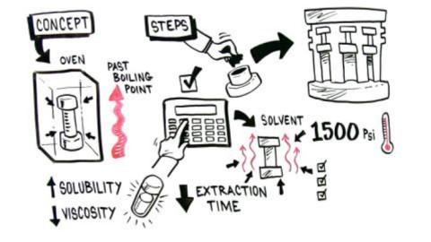 1720-AcceleratedSolventExtraction