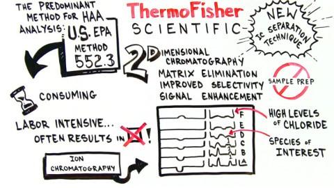 Two-Dimensional-Ion-Chromatography-E1715
