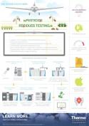 XX-72032-Pesticide-Residue-Testing-Infographic-XX72032-EN