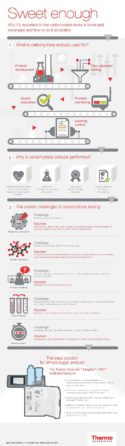 XX-IC-Integrion-Carbohydrate-Infographic-EN