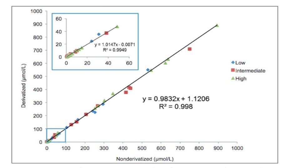 144-aminoacids-feat
