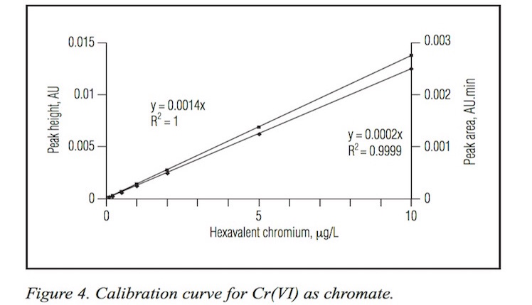 determination of chromium vi by direct The possible direct sources of cr(vi) are the basic chromium sulfate (bcs) used as a tanning agent, certain class of metal complex dyes and inorganic pigments.