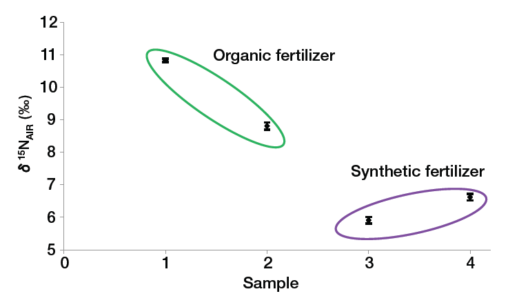 isotope-fingerprint-graph