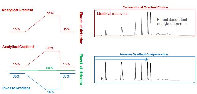 chromatography-2