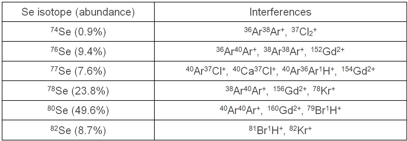 selenium-1