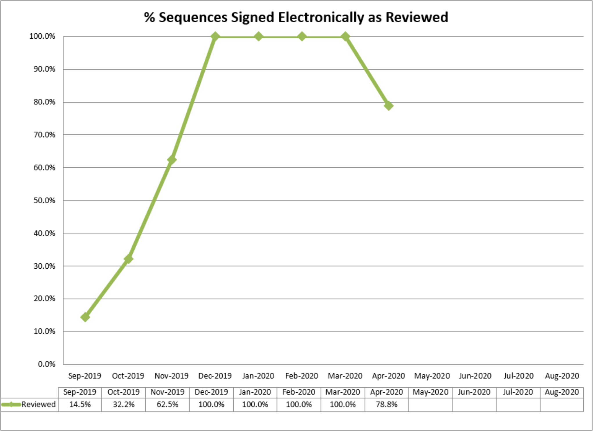 Electronically signed sequence monitoring