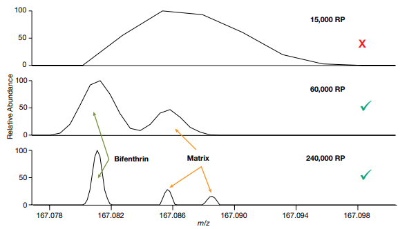 Figure 1. Effect of resolving power (RP) on mass accuracy of an analyte in matrix. Mass spectra of bifenthrin (fragment ion m/z 167.08113 used often as confirmatory ion) 10 ng/mL in soil acquired at 15,000, 60,000, and 240,000 RP (at FWHM m/z 200).