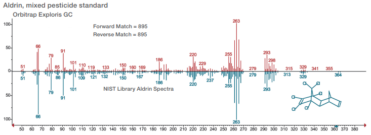 Figure 3. NIST library search mass spectra and match results achieved for the analysis of aldrin in a mixed pesticide standard using an Orbitrap Exploris GC operated in full scan at 60k resolution (FWHM at m/z 200).