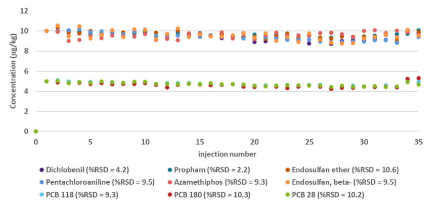 Figure 4. Analysis of a selection of pesticides and PCBs in apples and carrots using the Exploris Orbitrap GC.