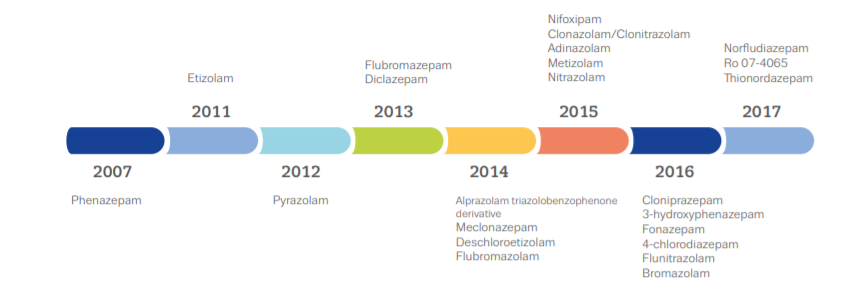 Timeline of the reporting of new benzodiazepines to the EMCDDA. https://www.emcdda.europa.eu/system/files/publications/2733/Misuse%20of%20benzos_POD2015.pdf