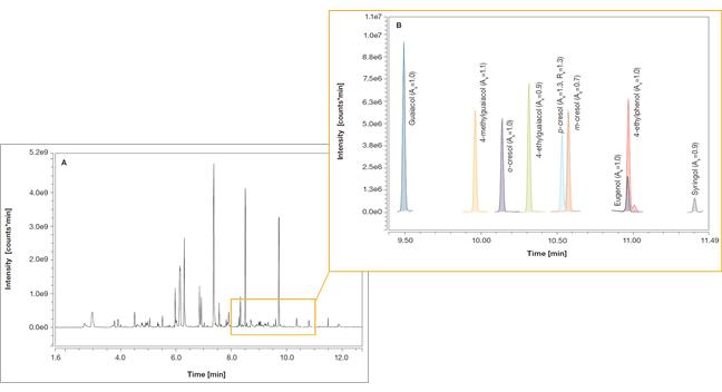 A) Total Ion Chromatogram (TIC) (m/z 50-500); (B) SRM acquisition of target VPs.