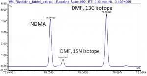 High-resolution mass spectra showing nitrosamine NDMA, and closely related interference 15N DMF to within 0.002 amu. If not resolved by HRAM this would cause overestimation.